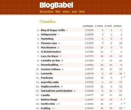 classifica-blog